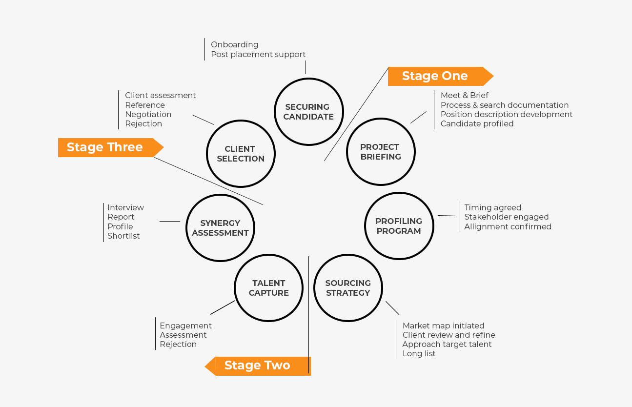 Executive Search Agency Process